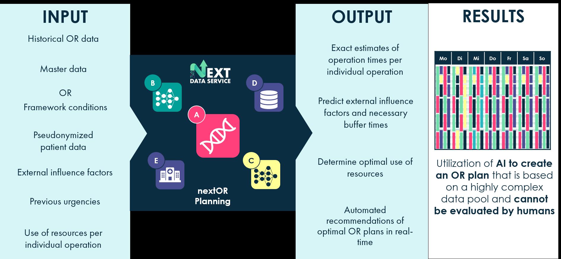 Input, Output und Ergebnis einer mit smartOR generierten OP-Planung.